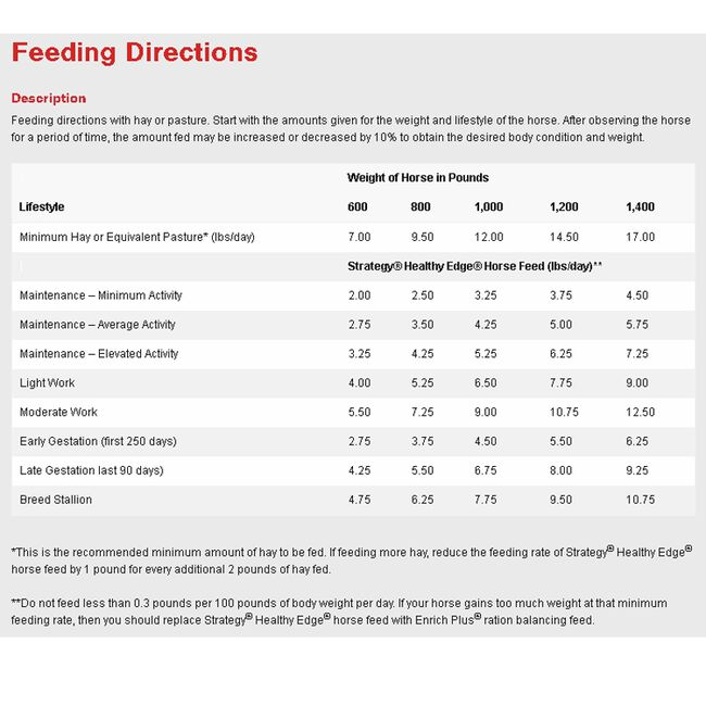 Purina Strategy Healthy Edge Horse Feed Feeding Directions image number null